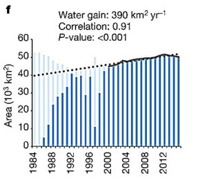 tibet-surface-water-gain